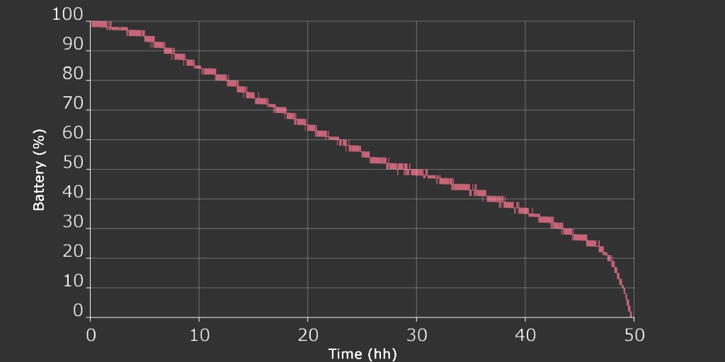Plot of MEP PRO battery lifetime.