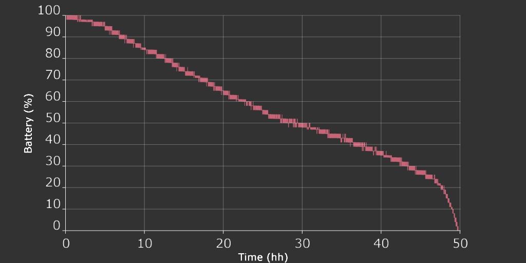Grafico della velocità di scarica della batteria del sistema MEP PRO